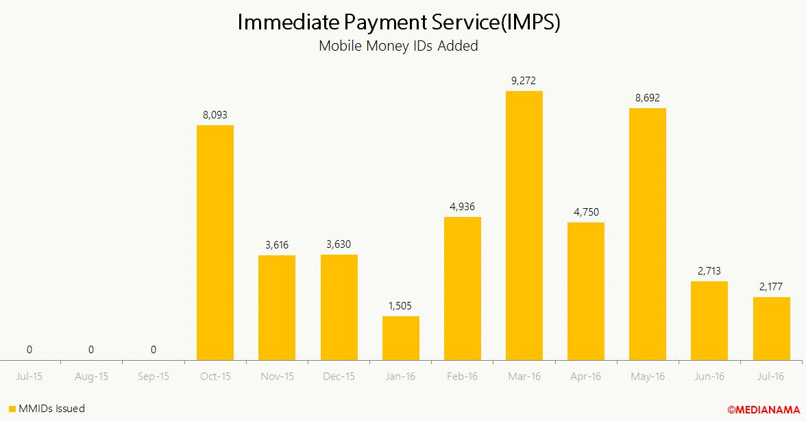 july imps immediate payments