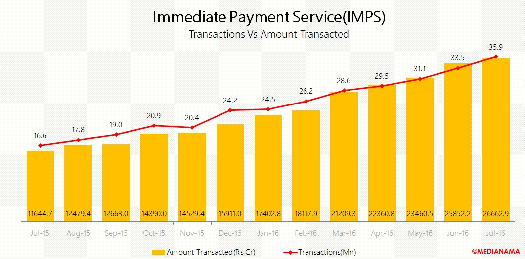 july imps transactions vs amount transacted