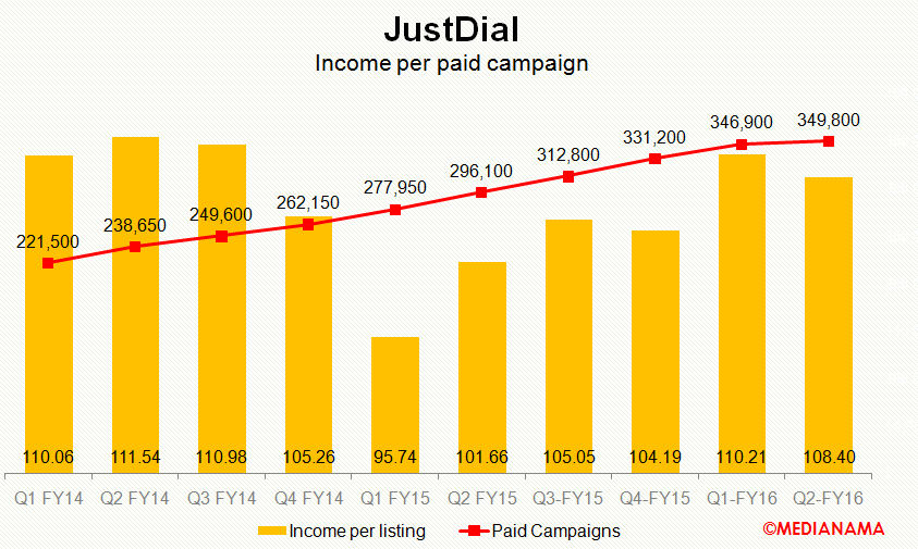 justdial chart1