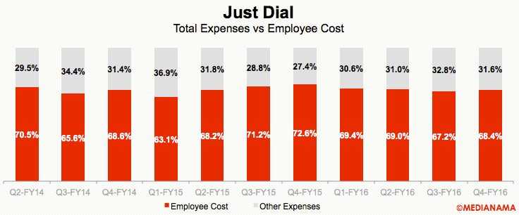 justdial-employee-costs-q4-fy16