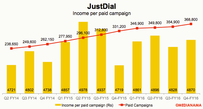 justdial-income-per-paid-campaign