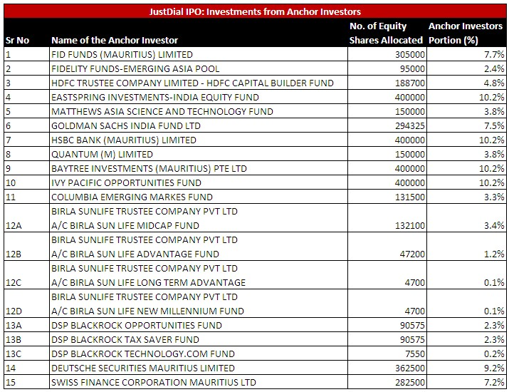 justdial-ipo
