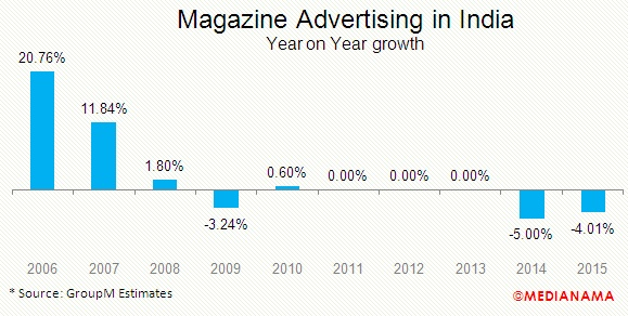 magazine-advertising-in-india-2015-growth
