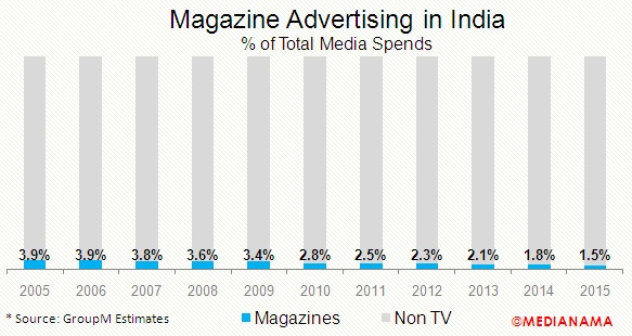 magazine-advertising-in-india-2015-percent-of-total