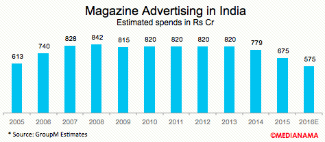 magazine-advertising-india-2016