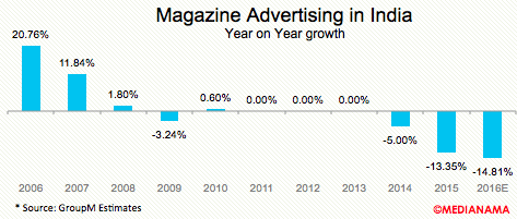 magazine-advertising-india-growth-2016