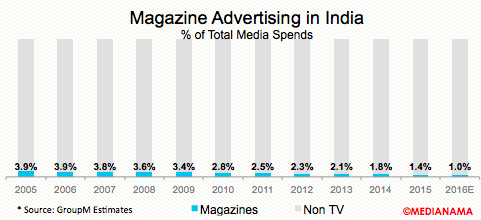 magazine-advertising-india-share-2016