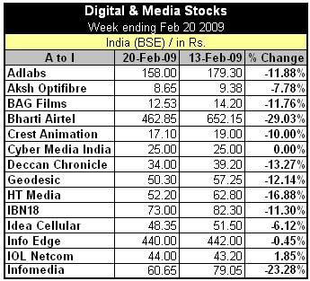 Digital and Media Stocks In India For The Week Ending Feb 20th