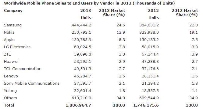 mobile_sales_2013