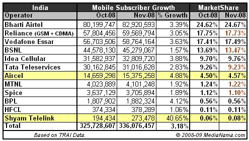 Mobile Subscribers India November 2008