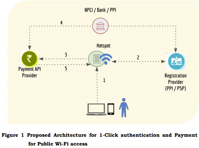 model-authentication-wifi