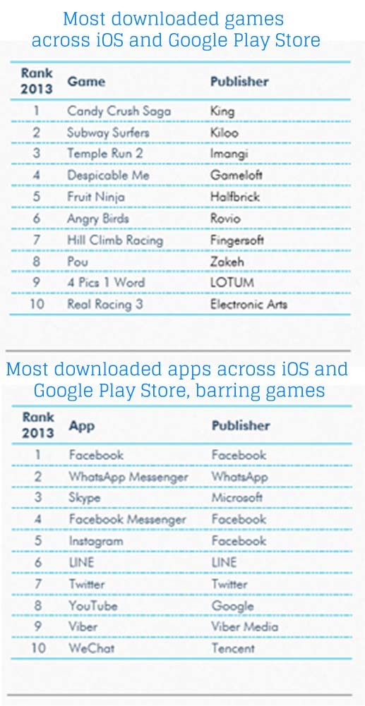 most_downloaded_apps