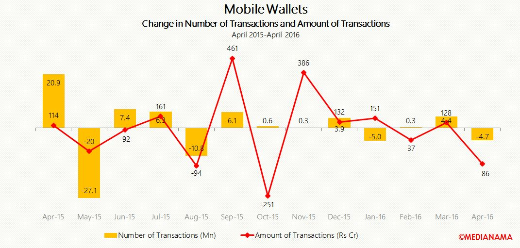 mwallet change in no of transactions and amount of transactions apr-16