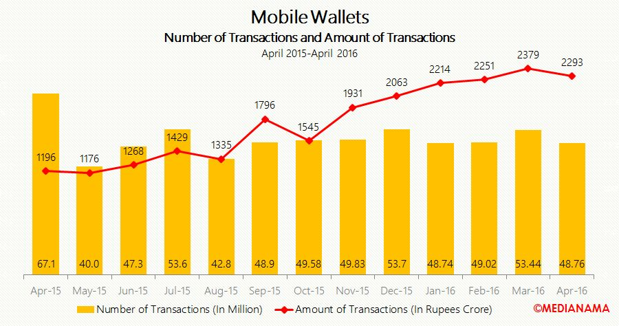 mwallet no of transactions and amount of transactions apr-16