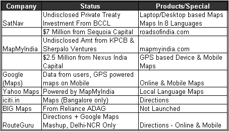 Comparison of various players in the maps/GIS space in India