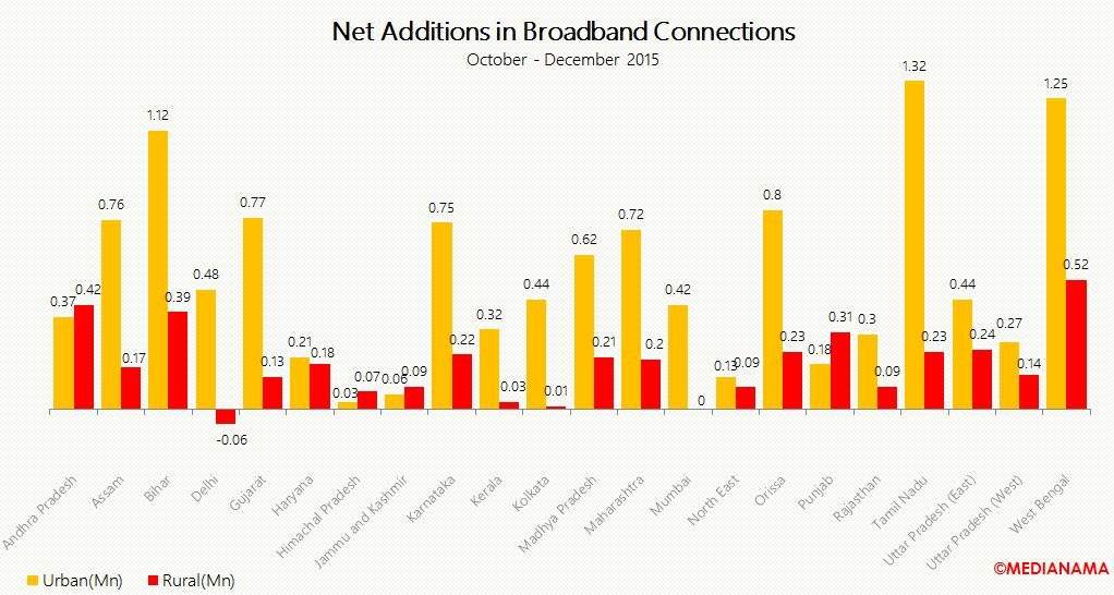 net add broaband connections in india december