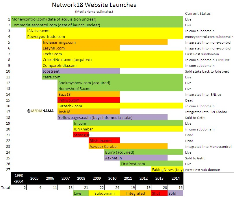 network18-website-launches