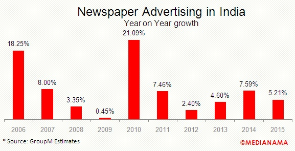 newspaper-advertising-in-india-2015-growth