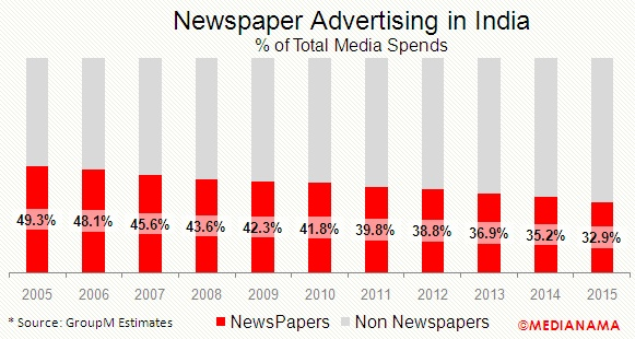 newspaper-advertising-in-india-2015-percent-of-total