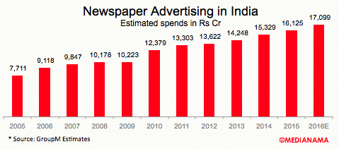 newspaper-advertising-india-2016