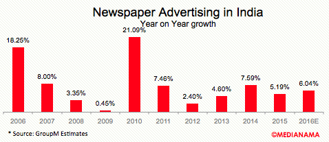 newspaper-advertising-india-growth-2016
