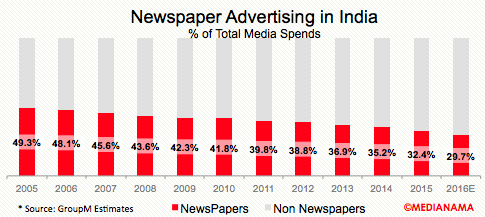 newspaper-advertising-share-india-2016