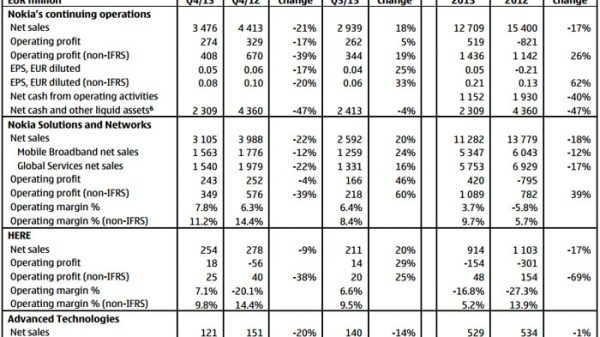 Nokia Q4-FY13 results