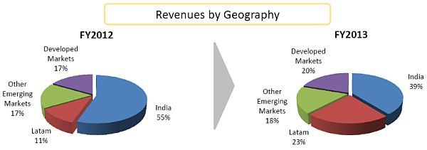 onmobile-FY13-geography