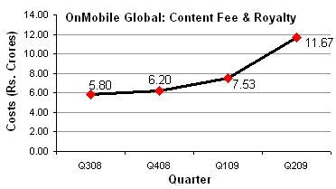 OnMobile Content Costs