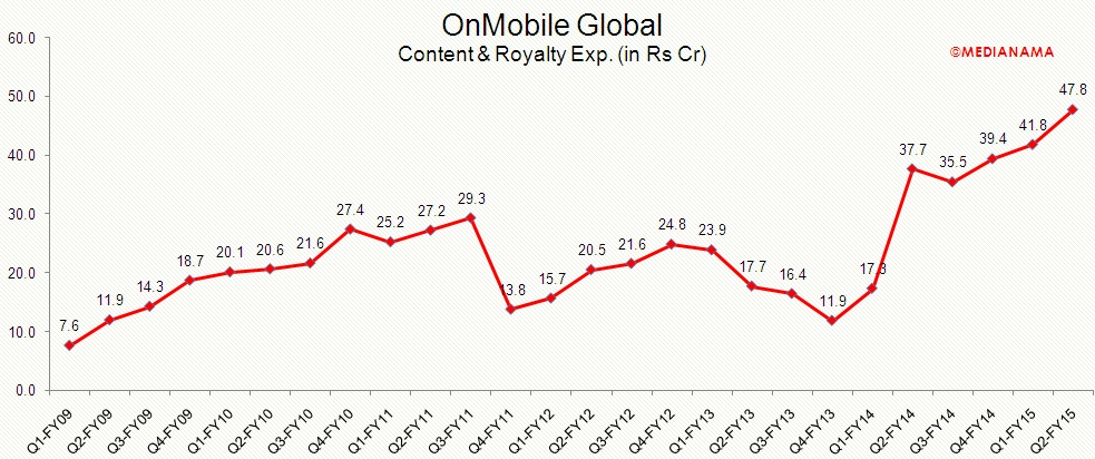 onmobile-content-exp