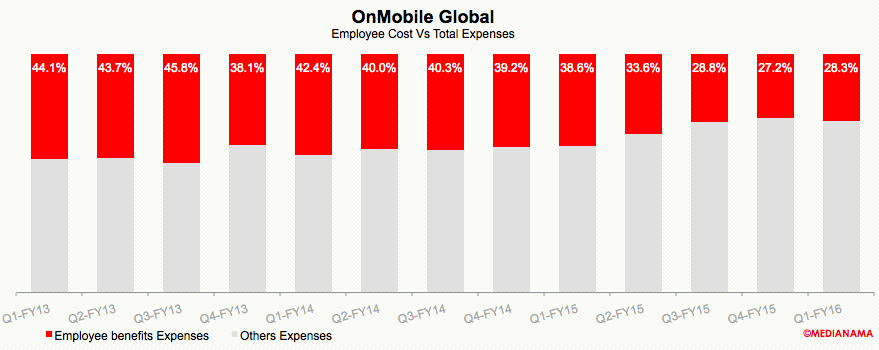 onmobile-employee-cost-q1-fy16