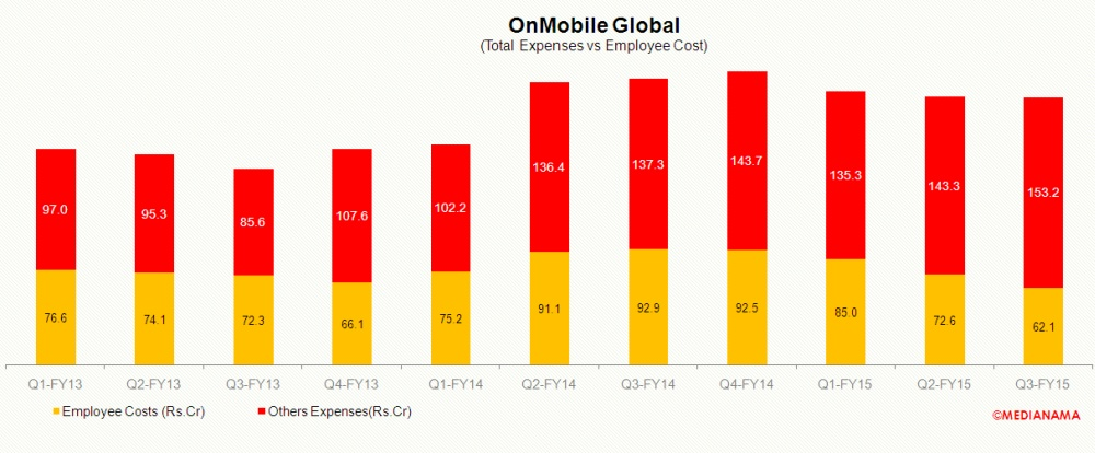 onmobile-employee-cost-q3-fy15