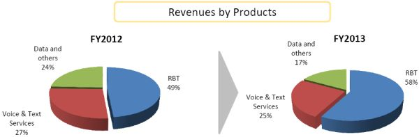 onmobile-revenues-by-products