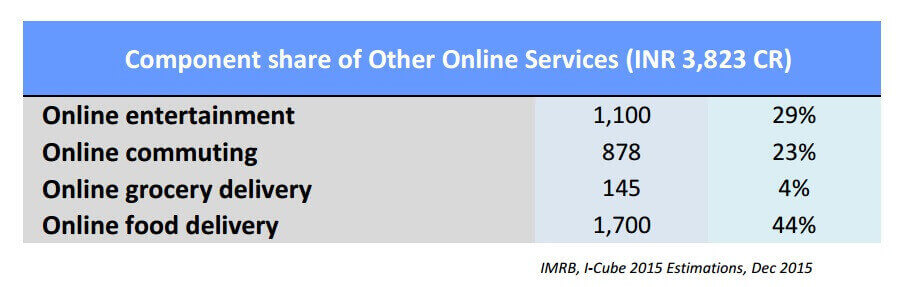 other online services