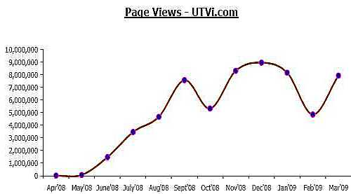 pageviewsutvi1
