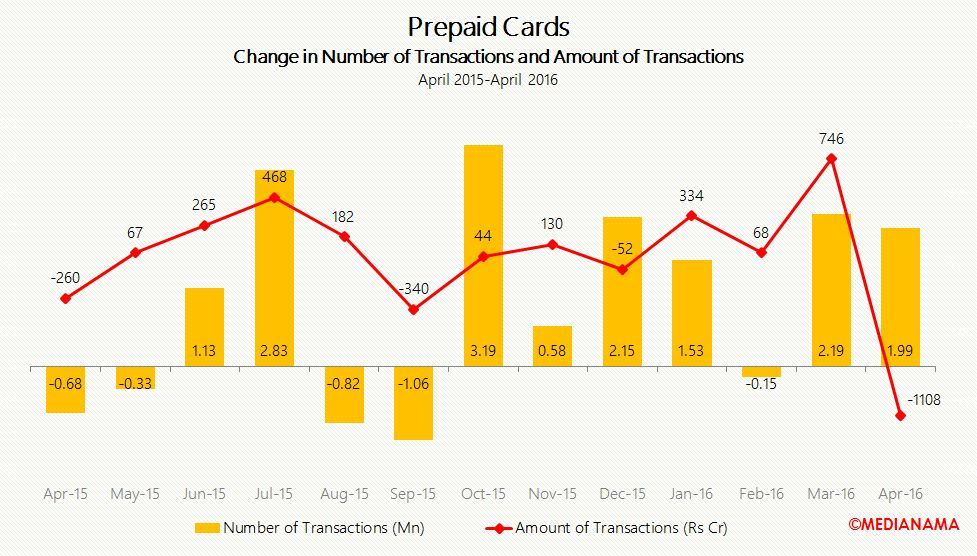 ppi change in no of transactions and amount of transactions apr-16
