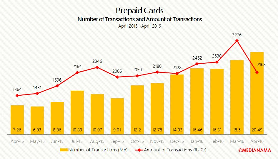 ppi no of transactions and amount of transactions apr-16