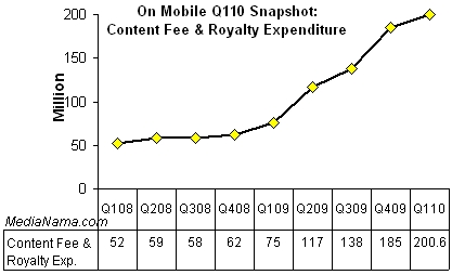 q110-onmobile-content-fee-royalty1