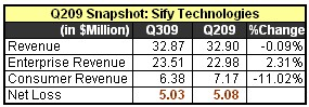 Q309 Snapshot Sify Technologies