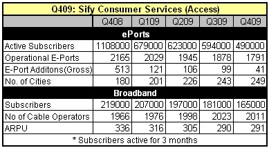 q409-sify-consumer-services