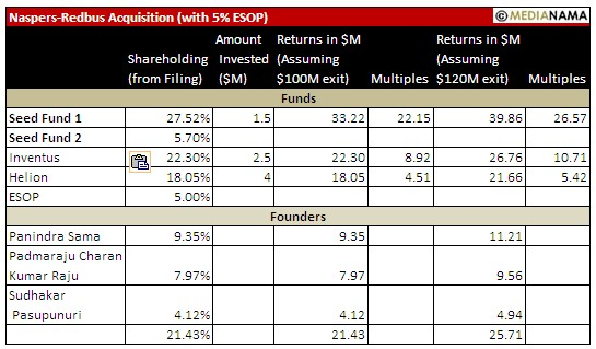 redbus-naspers-numbers-2