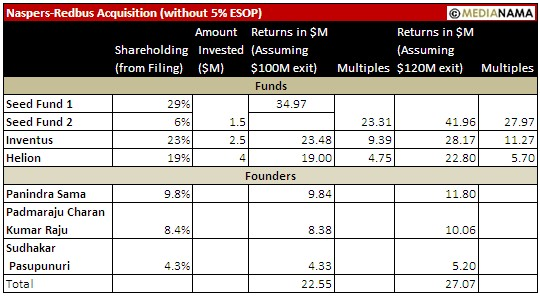 redbus-naspers-numbers