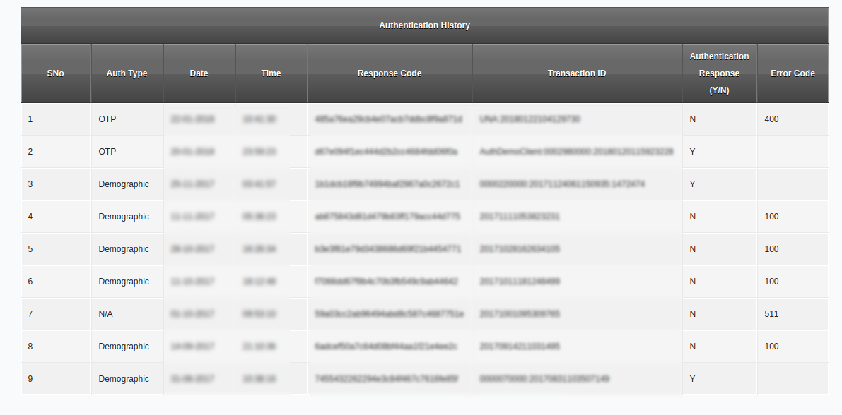 Sample authentication log with demographic authentication information included