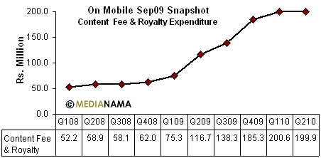 sep09-onmobile-content-costs