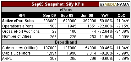 sep09-sify-kpi-medianama