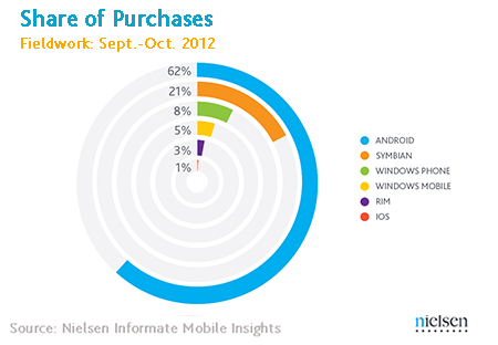 share of purchase smartphones