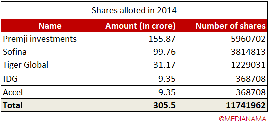shares-allotted-2014