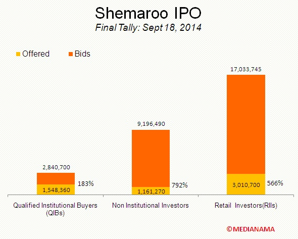 shemaroo-final-ipo.jpg