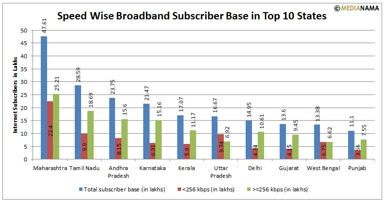 statewise internet subscribers