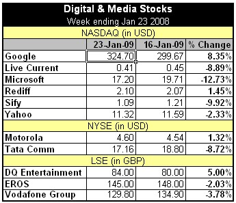 Digital and Media Stocks A-I India MediaNama